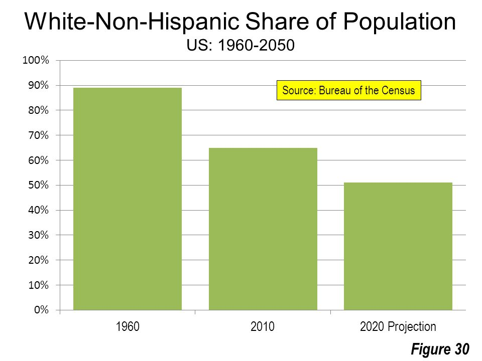 Figure 30 White-Non-Hispanic Share of Population US: 1960-2050 Source: Bureau of the Census