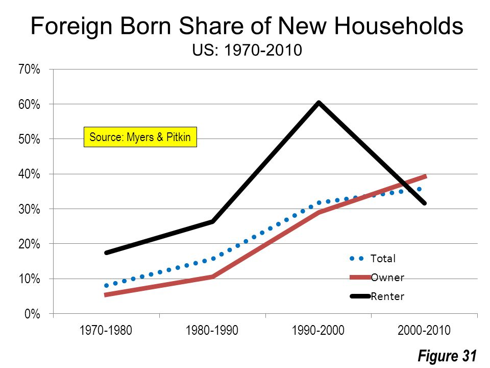 Source: Myers & Pitkin Foreign Born Share of New Households US: 1970-2010 Figure 31