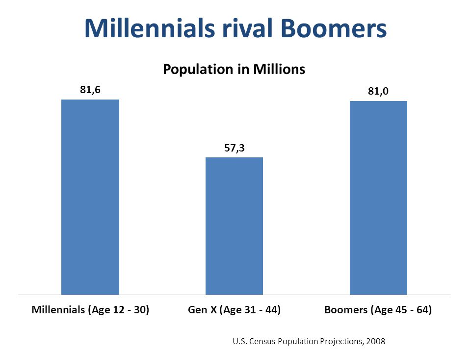 Millennials rival Boomers U.S. Census Population Projections, 2008