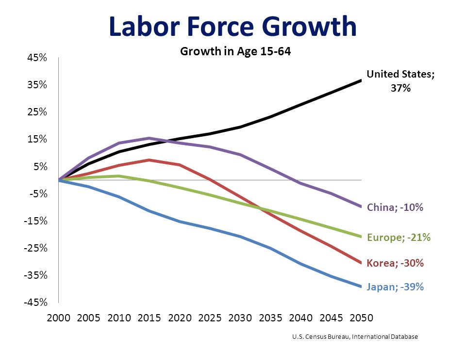 Labor Force Growth U.S. Census Bureau, International Database