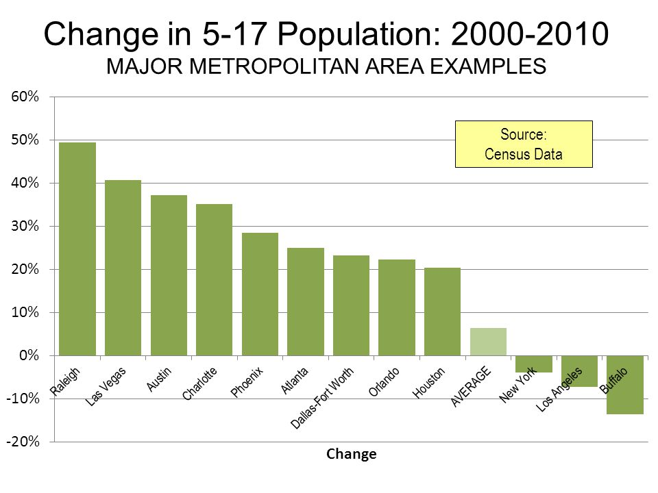 Change in 5-17 Population: 2000-2010 MAJOR METROPOLITAN AREA EXAMPLES Source: Census Data