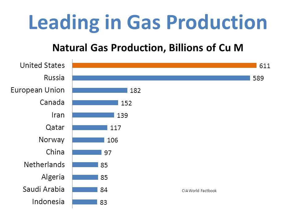 Leading in Gas Production