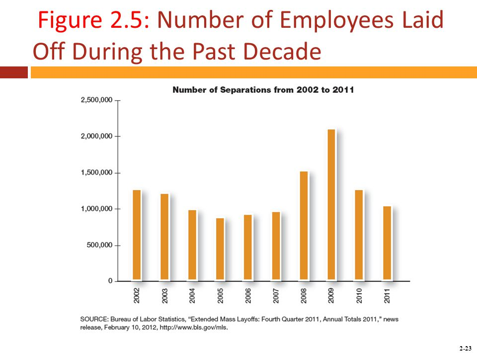 Copyright © 2014 by the McGraw-Hill Companies, Inc. All rights reserved. McGraw-Hill/Irwin 2-23 Figure 2.5: Number of Employees Laid Off During the Pa