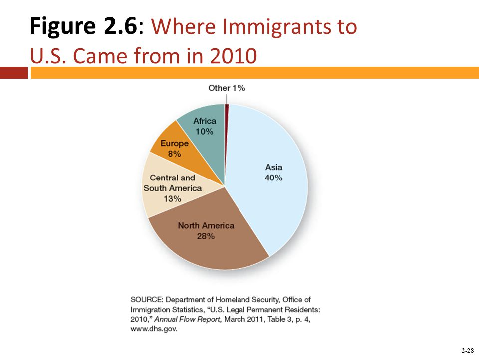 2-28 Figure 2.6: Where Immigrants to U.S. Came from in 2010