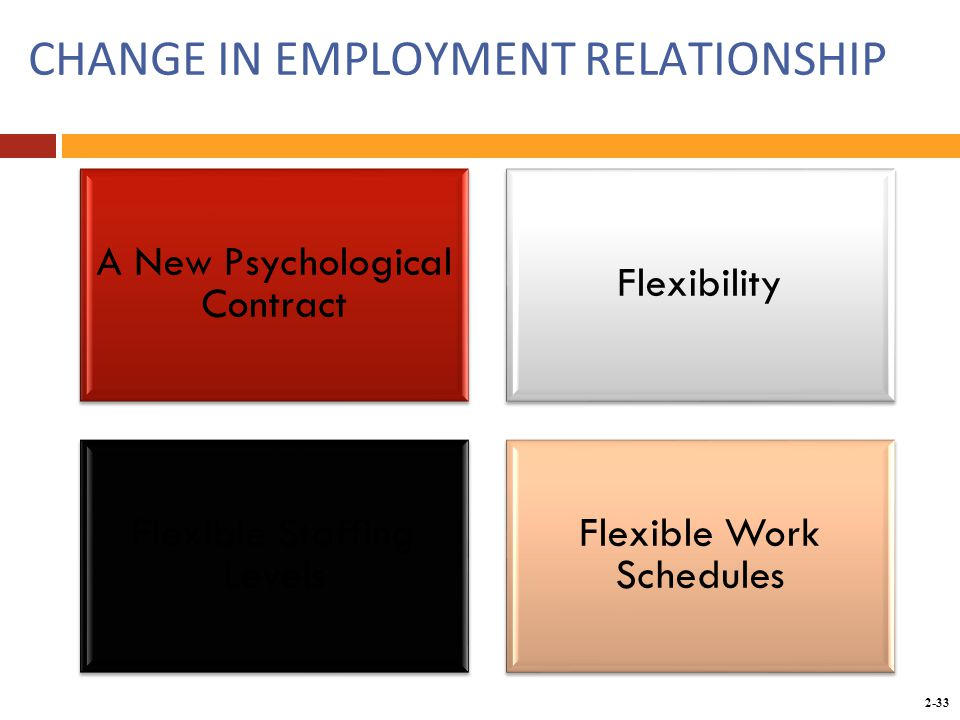 Copyright © 2014 by the McGraw-Hill Companies, Inc. All rights reserved. McGraw-Hill/Irwin 2-33 CHANGE IN EMPLOYMENT RELATIONSHIP A New Psychological