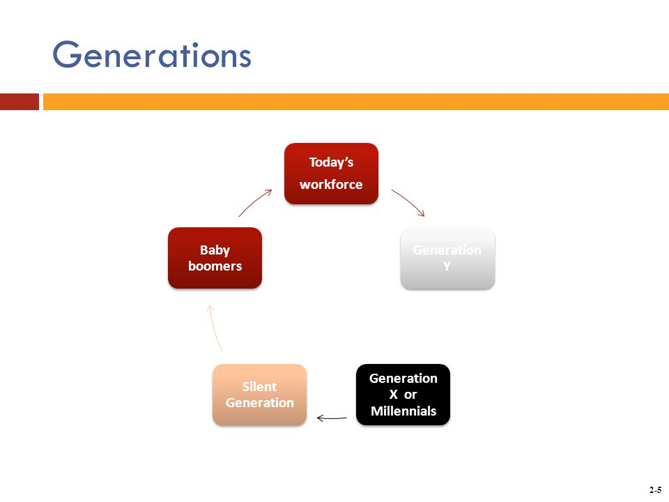 Copyright © 2014 by the McGraw-Hill Companies, Inc. All rights reserved. McGraw-Hill/Irwin 2-5 Generations Today's workforce Generation Y Generation X