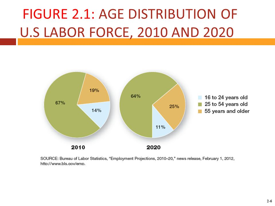 Copyright © 2014 by the McGraw-Hill Companies, Inc. All rights reserved. McGraw-Hill/Irwin 2-6 FIGURE 2.1: AGE DISTRIBUTION OF U.S LABOR FORCE, 2010 A