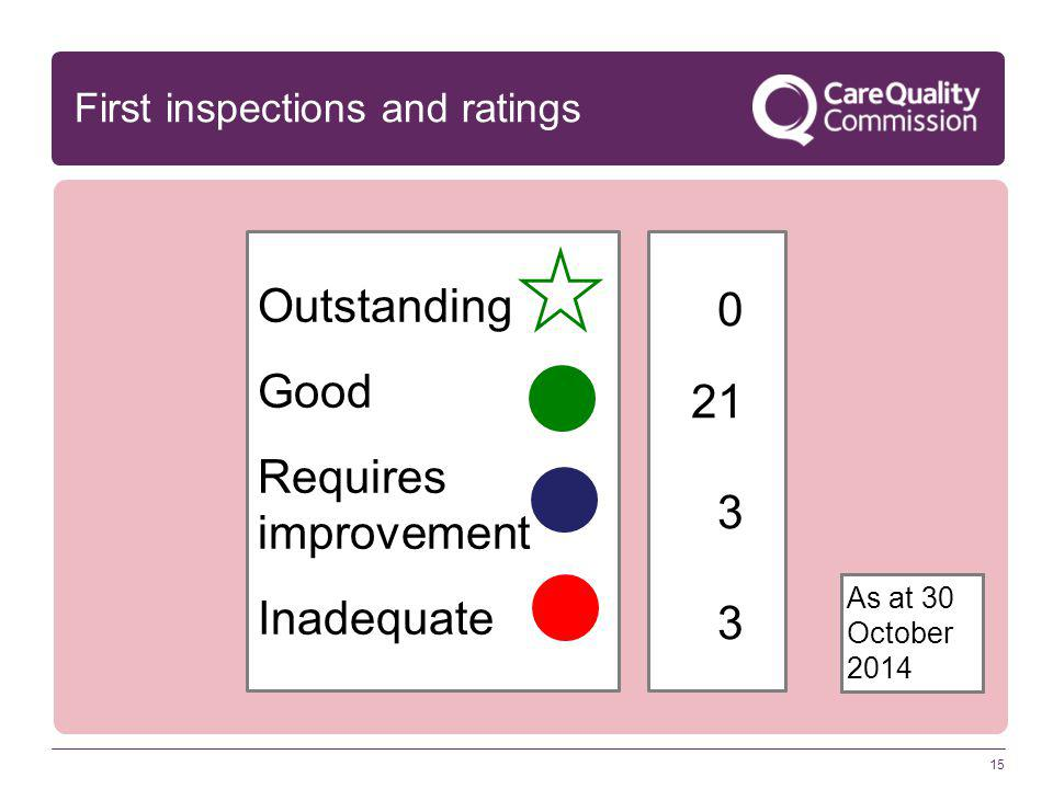 15 First inspections and ratings Outstanding Good Requires improvement Inadequate 0 21 3 As at 30 October 2014