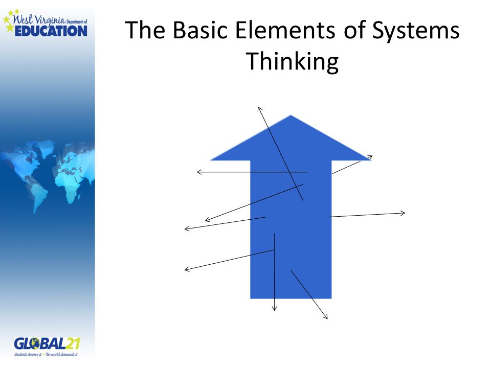 The Basic Elements of Systems Thinking Aim of the System