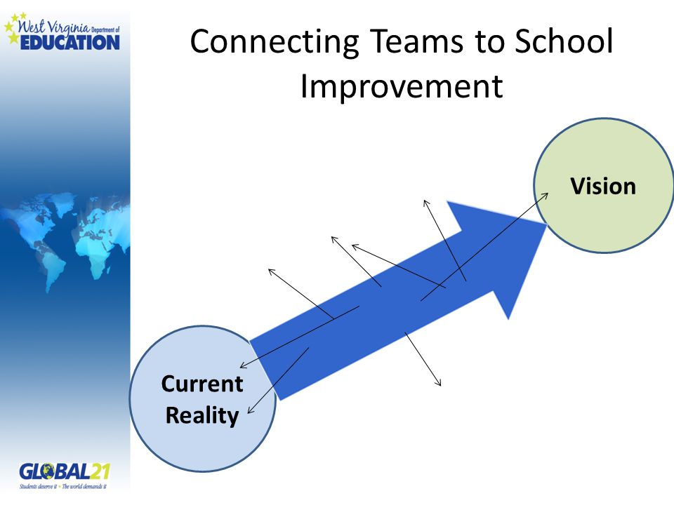 Connecting Teams to School Improvement Current Reality Vision