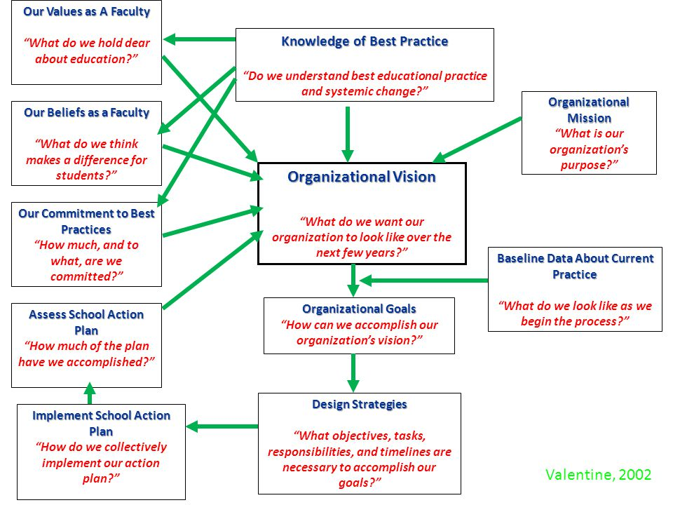 "Organizational Mission ""What is our organization's purpose?"" Knowledge of Best Practice ""Do we understand best educational practice and systemic chang"
