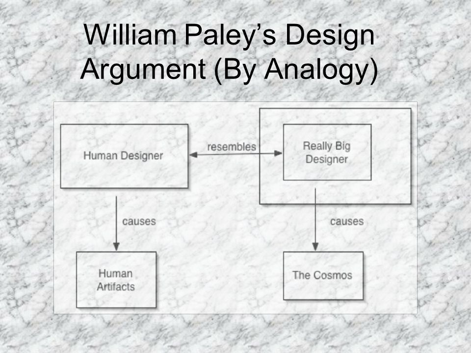 William Paley's Design Argument (By Analogy)