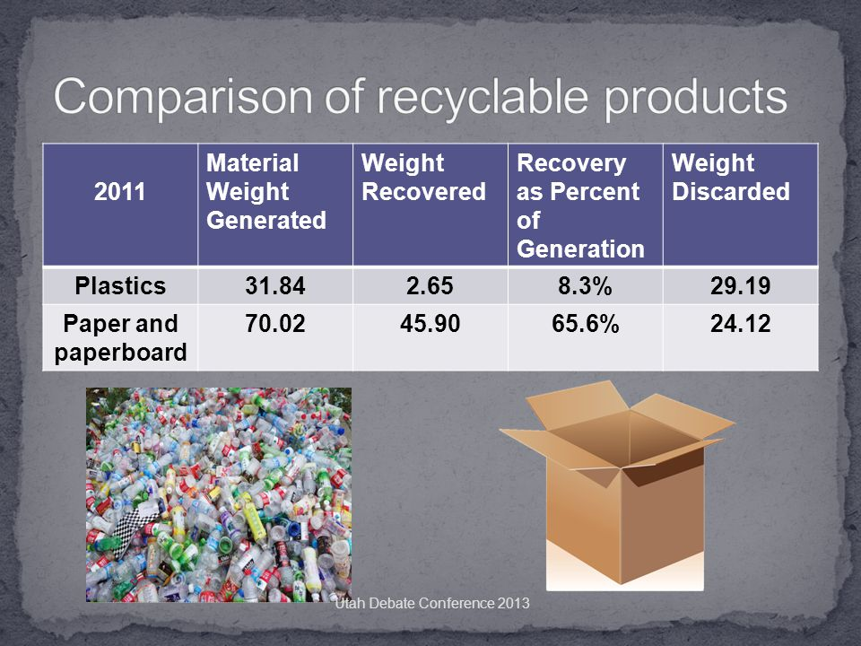 2011 Material Weight Generated Weight Recovered Recovery as Percent of Generation Weight Discarded Plastics31.842.658.3%29.19 Paper and paperboard 70.0245.9065.6%24.12 Utah Debate Conference 2013