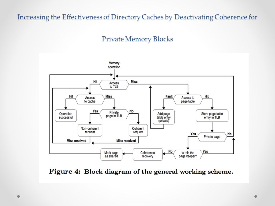 Increasing the Effectiveness of Directory Caches by Deactivating Coherence for Private Memory Blocks