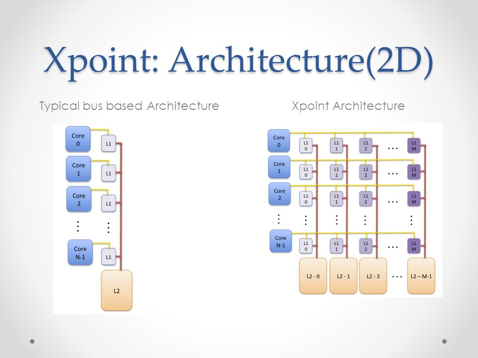 Xpoint: Architecture(2D) Typical bus based ArchitectureXpoint Architecture