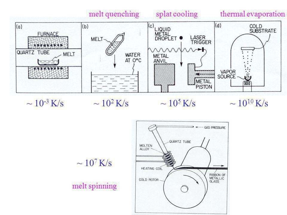 melt quenchingsplat coolingthermal evaporation melt spinning ~ 10 -3 K/s~ 10 2 K/s~ 10 5 K/s~ 10 10 K/s ~ 10 7 K/s