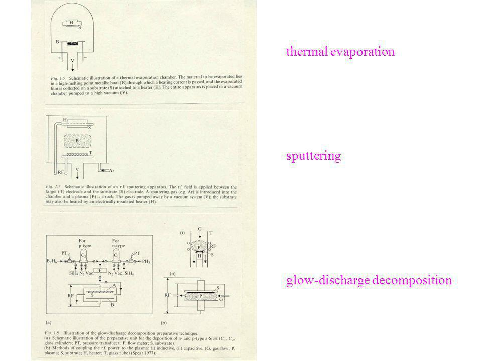 thermal evaporation sputtering glow-discharge decomposition