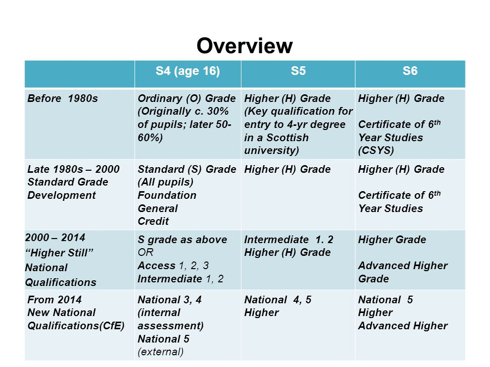 Overview S4 (age 16)S5S6 Before 1980sOrdinary (O) Grade (Originally c.