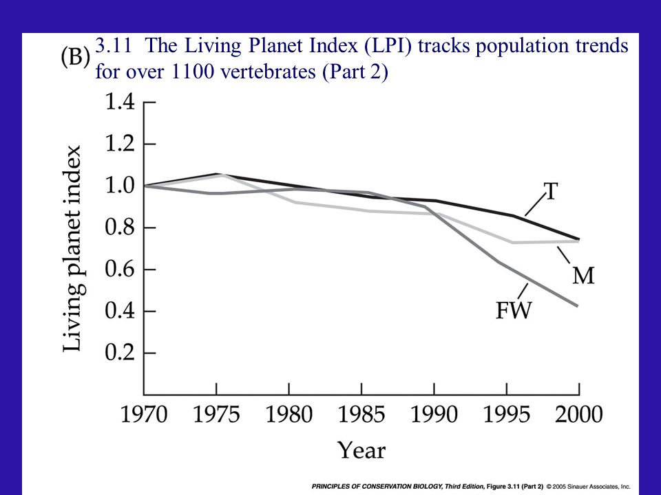 3.11 The Living Planet Index (LPI) tracks population trends for over 1100 vertebrates (Part 2)