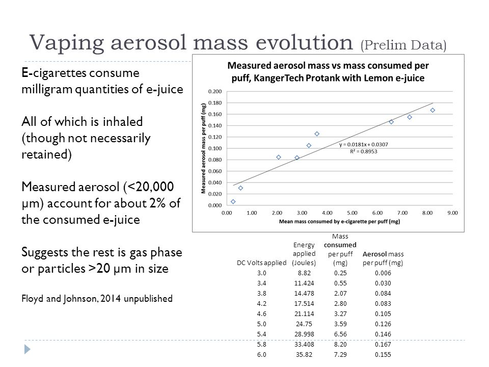 Vaping aerosol mass evolution (Prelim Data) DC Volts applied Energy applied (Joules) Mass consumed per puff (mg) Aerosol mass per puff (mg) 3.08.820.250.006 3.411.4240.550.030 3.814.4782.070.084 4.217.5142.800.083 4.621.1143.270.105 5.024.753.590.126 5.428.9986.560.146 5.833.4088.200.167 6.035.827.290.155 E-cigarettes consume milligram quantities of e-juice All of which is inhaled (though not necessarily retained) Measured aerosol (<20,000 µm) account for about 2% of the consumed e-juice Suggests the rest is gas phase or particles >20 µm in size Floyd and Johnson, 2014 unpublished