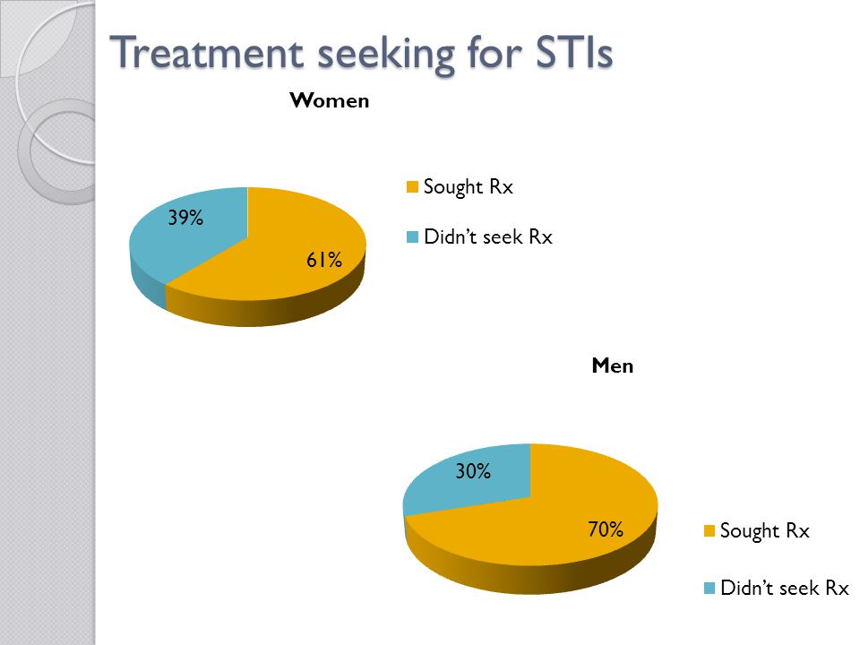 Treatment seeking for STIs