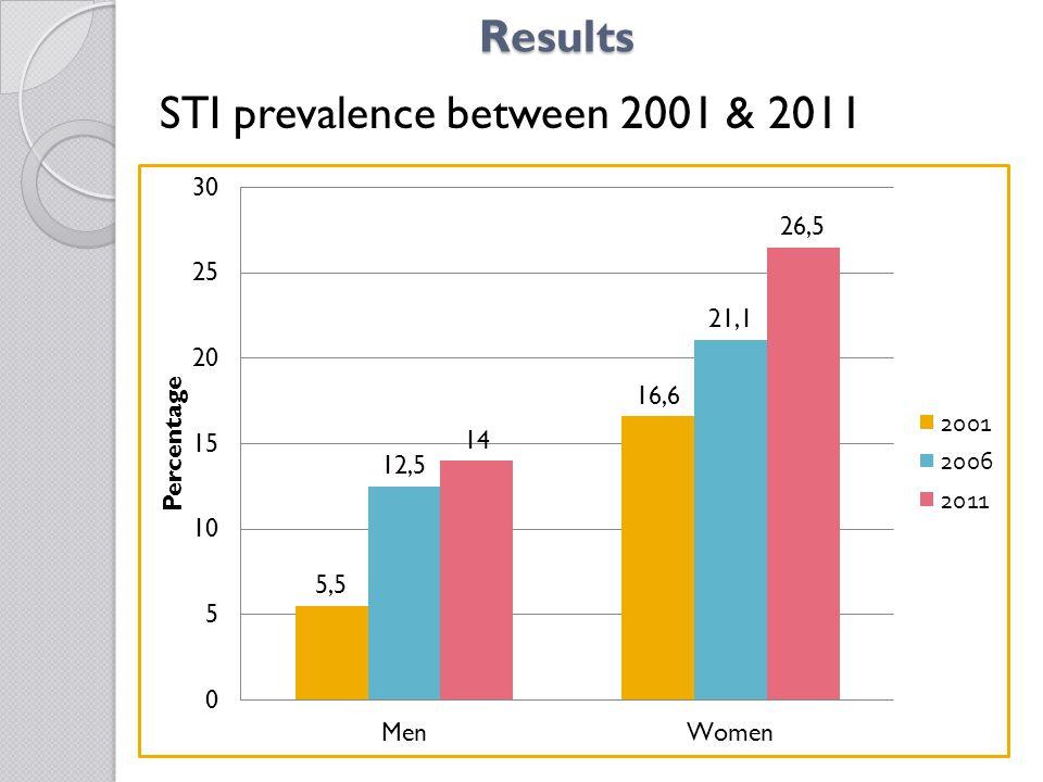 STI prevalence by region among Men