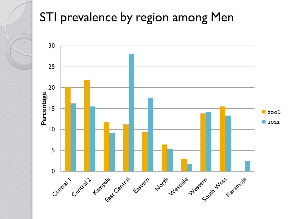 STI prevalence by region among Men