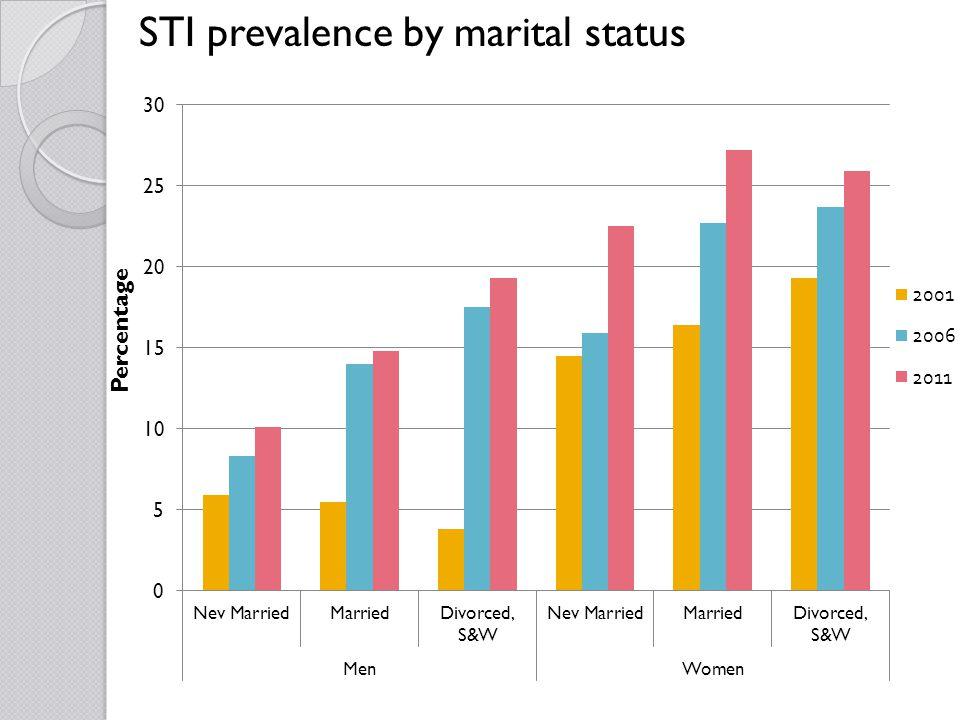 STI prevalence by marital status