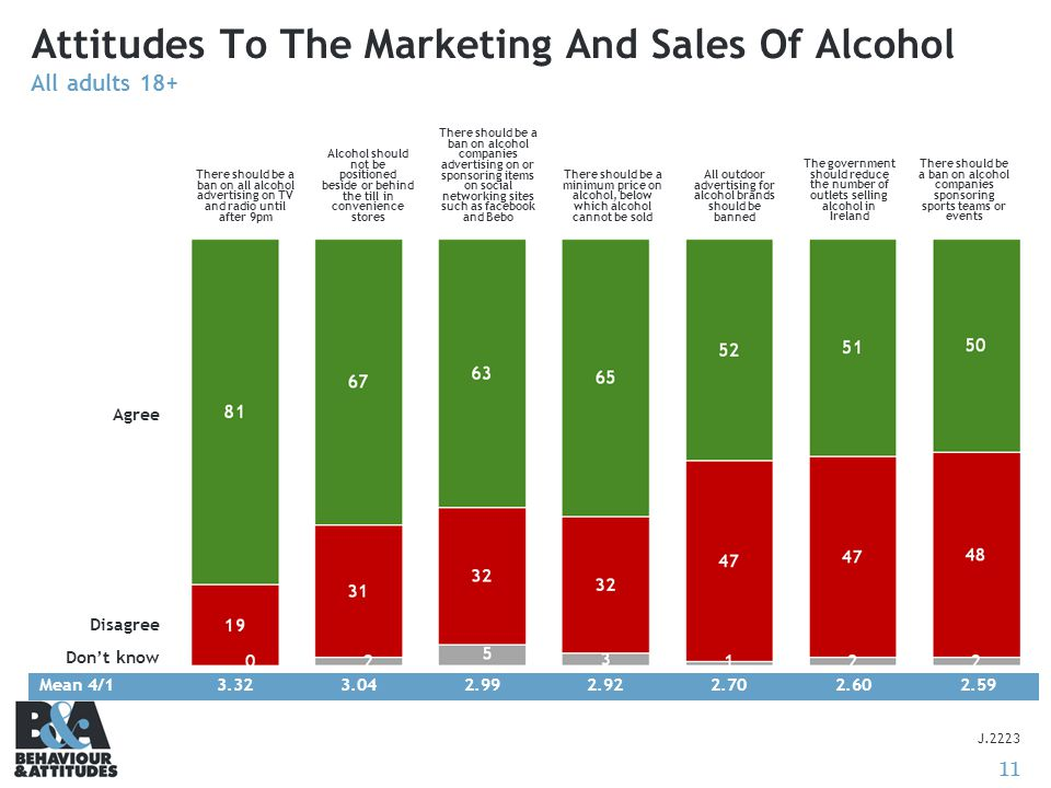 11 Attitudes To The Marketing And Sales Of Alcohol All adults 18+ J.2223 Mean 4/13.323.042.992.922.702.602.59 Agree Disagree Don't know There should be a ban on all alcohol advertising on TV and radio until after 9pm Alcohol should not be positioned beside or behind the till in convenience stores There should be a ban on alcohol companies advertising on or sponsoring items on social networking sites such as facebook and Bebo There should be a minimum price on alcohol, below which alcohol cannot be sold All outdoor advertising for alcohol brands should be banned The government should reduce the number of outlets selling alcohol in Ireland There should be a ban on alcohol companies sponsoring sports teams or events