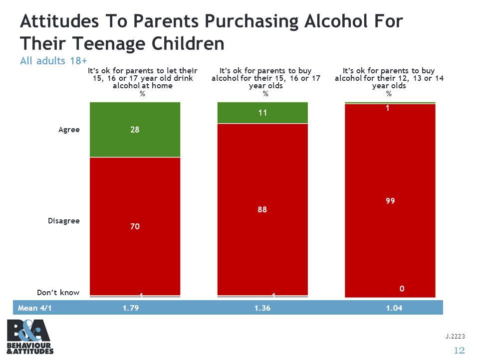 12 Attitudes To Parents Purchasing Alcohol For Their Teenage Children All adults 18+ J.2223 Mean 4/11.791.361.04 Agree Disagree Don't know It's ok for parents to let their 15, 16 or 17 year old drink alcohol at home % It's ok for parents to buy alcohol for their 15, 16 or 17 year olds % It's ok for parents to buy alcohol for their 12, 13 or 14 year olds %