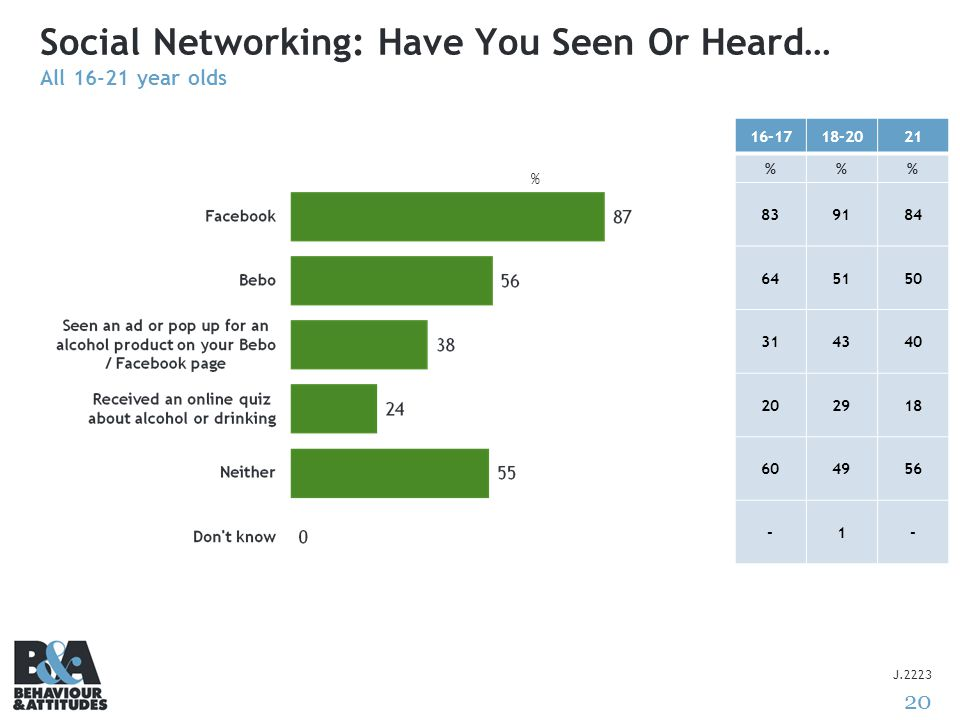 20 Social Networking: Have You Seen Or Heard… All 16-21 year olds J.2223 16-1718-2021 %% 839184 645150 314340 202918 604956 -1- %
