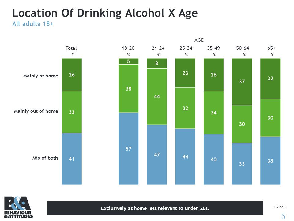 5 Location Of Drinking Alcohol X Age All adults 18+ J.2223 % Total %%% 18-2021-2425-3435-4950-6465+ AGE Mainly at home Mainly out of home Mix of both Exclusively at home less relevant to under 25s.