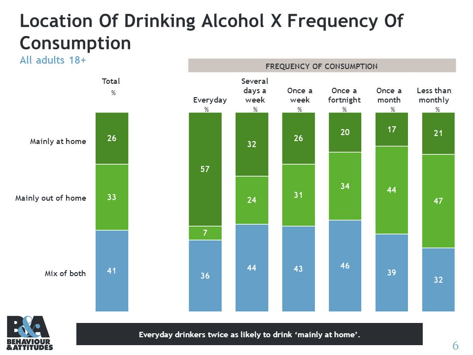6 Location Of Drinking Alcohol X Frequency Of Consumption All adults 18+ % Total Mainly at home Mainly out of home Mix of both FREQUENCY OF CONSUMPTION Everyday Several days a week Once a week Once a fortnight Once a month Less than monthly %%% Everyday drinkers twice as likely to drink 'mainly at home'.