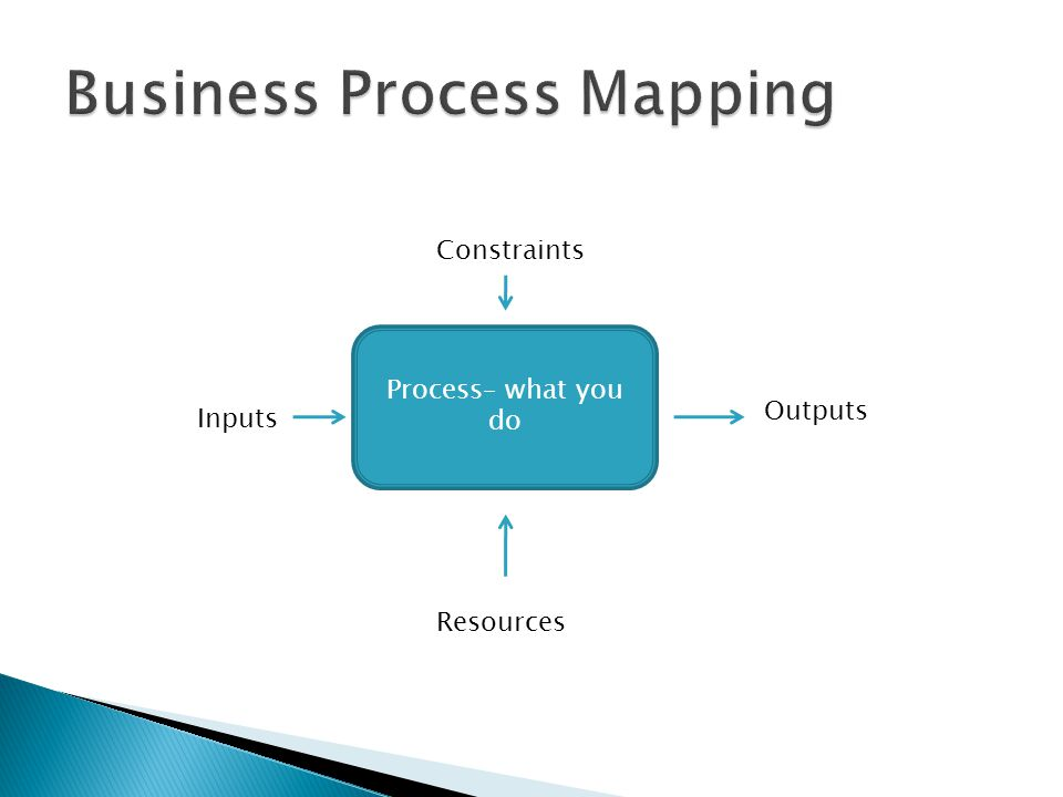 Process– what you do Inputs Outputs Constraints Resources