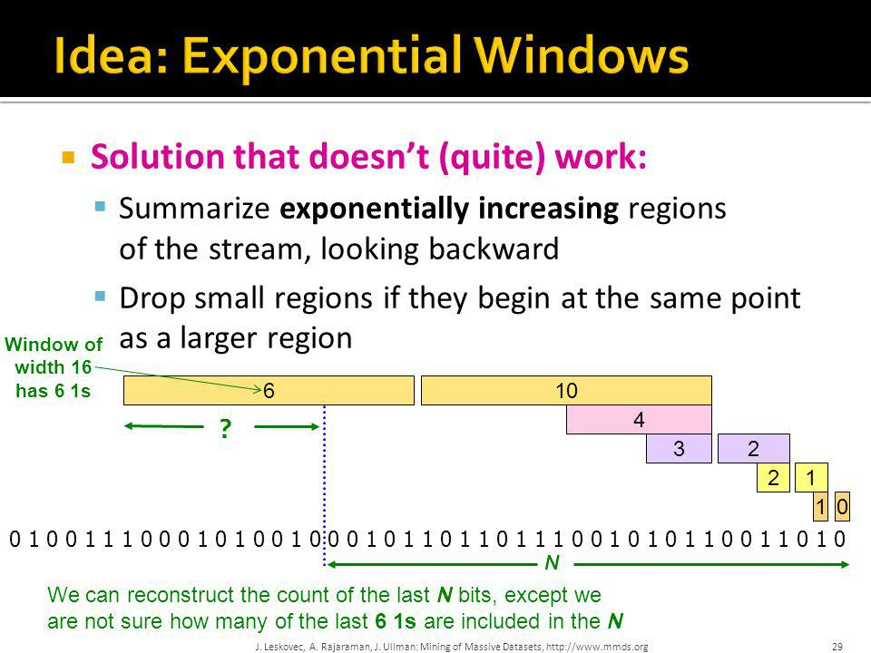  Solution that doesn't (quite) work:  Summarize exponentially increasing regions of the stream, looking backward  Drop small regions if they begin