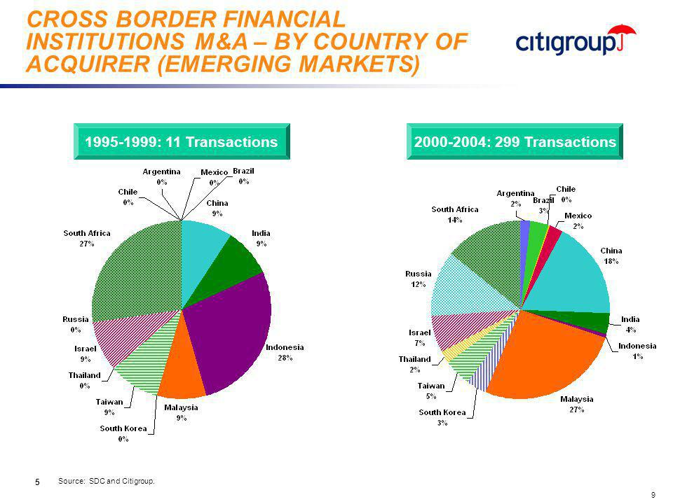 go to View, Header and Footer to set date 9 CROSS BORDER FINANCIAL INSTITUTIONS M&A – BY COUNTRY OF ACQUIRER (EMERGING MARKETS) Source: SDC and Citigroup.