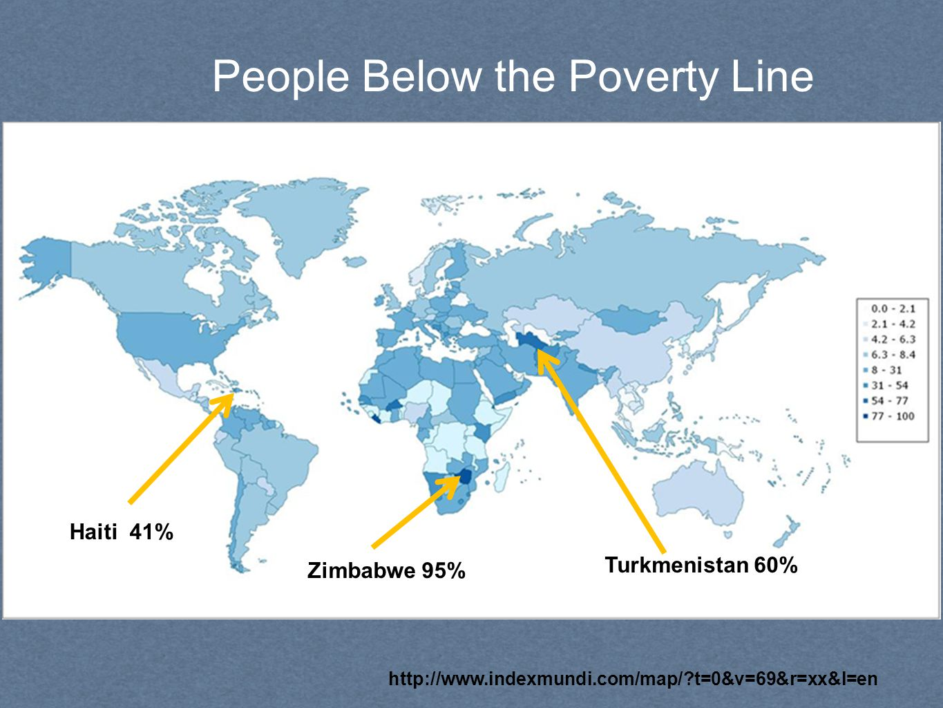 People Below the Poverty Line http://www.indexmundi.com/map/?t=0&v=69&r=xx&l=en Zimbabwe 95% Turkmenistan 60% Haiti 41%