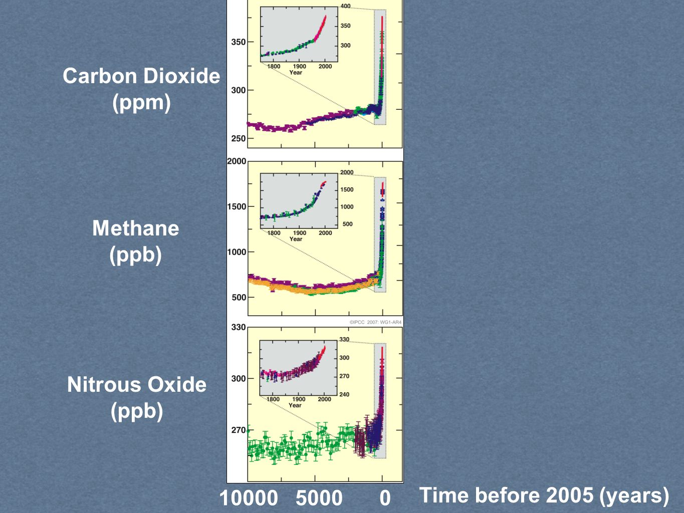Time before 2005 (years) Carbon Dioxide (ppm) Methane (ppb) Nitrous Oxide (ppb) 1000050000