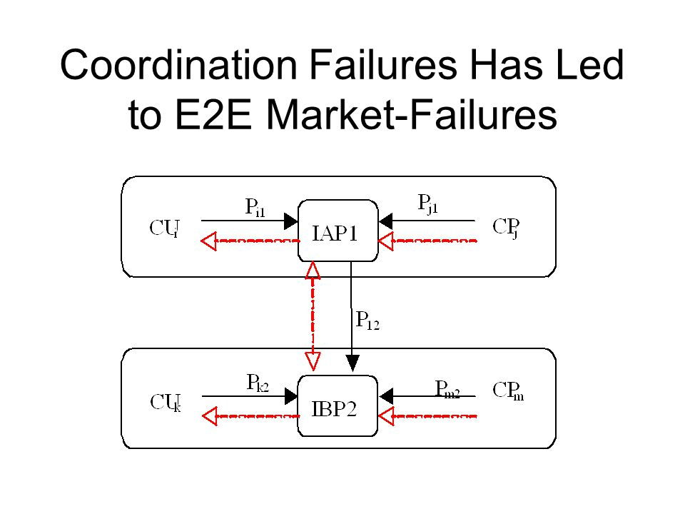 Coordination Failures Has Led to E2E Market-Failures