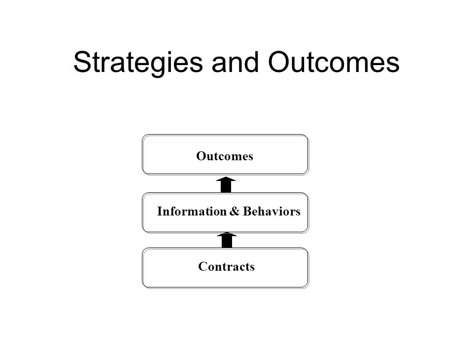 Strategies and Outcomes Contracts Information & Behaviors Outcomes