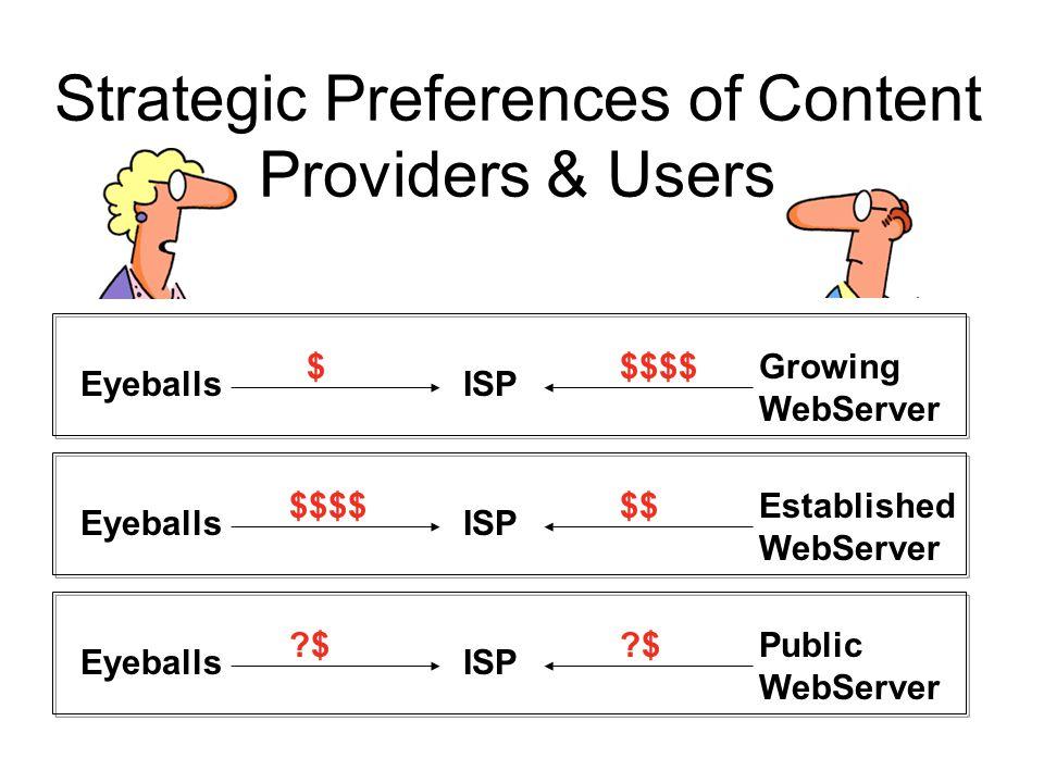Strategic Preferences of Content Providers & Users ISP $$$$ Eyeballs Growing WebServer ISP $$ Eyeballs Established WebServer $$$$ ISP ?$ Eyeballs Publ