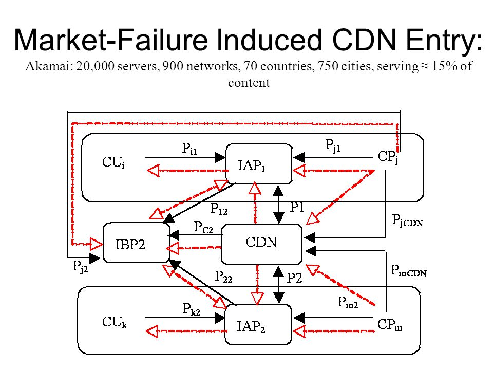 Market-Failure Induced CDN Entry: Akamai: 20,000 servers, 900 networks, 70 countries, 750 cities, serving ≈ 15% of content