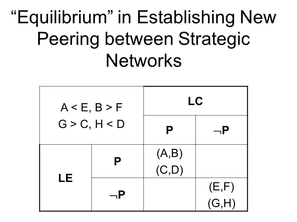"""""""Equilibrium"""" in Establishing New Peering between Strategic Networks A F G > C, H < D LC P PP LE P (A,B) (C,D) PP (E,F) (G,H)"""