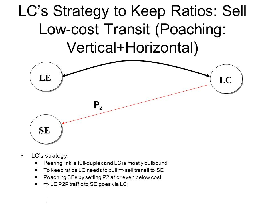 LC's Strategy to Keep Ratios: Sell Low-cost Transit (Poaching: Vertical+Horizontal) SELCLE LC's strategy:  Peering link is full-duplex and LC is mostly outbound  To keep ratios LC needs to pull  sell transit to SE  Poaching SEs by setting P2 at or even below cost   LE P2P traffic to SE goes via LC P2P2