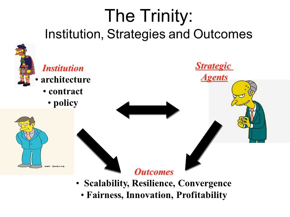 The Trinity: Institution, Strategies and Outcomes Institution architecture contract policy Outcomes Scalability, Resilience, Convergence Fairness, Innovation, Profitability StrategicAgents