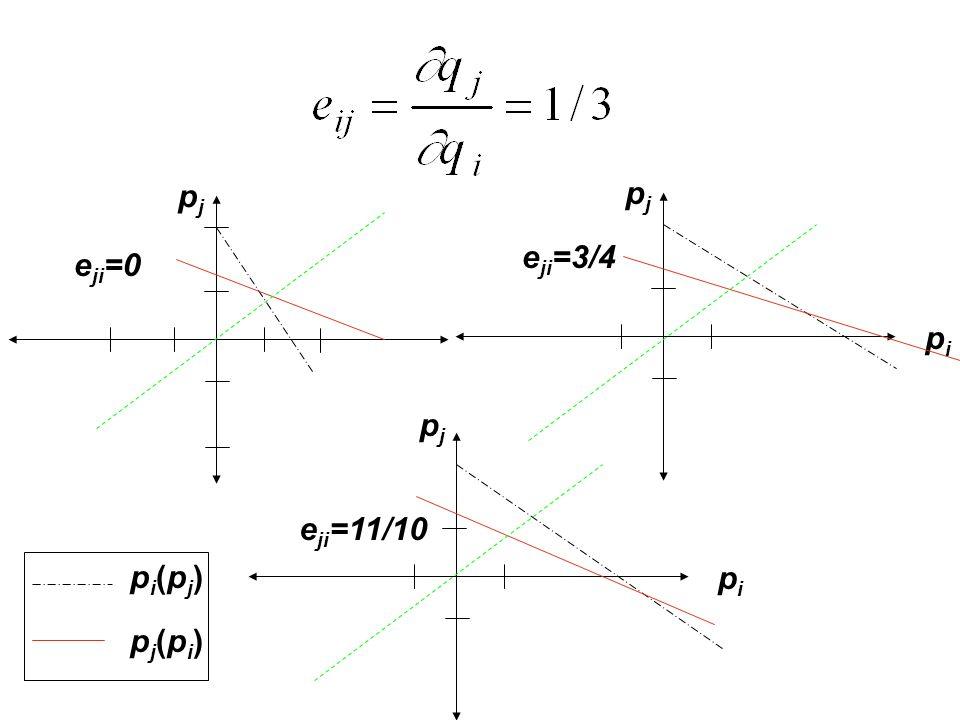 pjpj e ji =0 pipi pjpj e ji =3/4 pipi pjpj e ji =11/10 pi(pj)pi(pj) pj(pi)pj(pi)