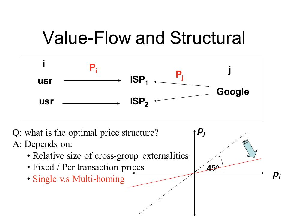 Value-Flow and Structural Q: what is the optimal price structure? A: Depends on: Relative size of cross-group externalities Fixed / Per transaction pr