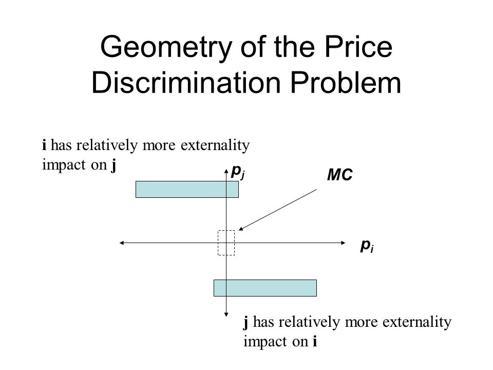 Geometry of the Price Discrimination Problem pipi pjpj i has relatively more externality impact on j j has relatively more externality impact on i MC