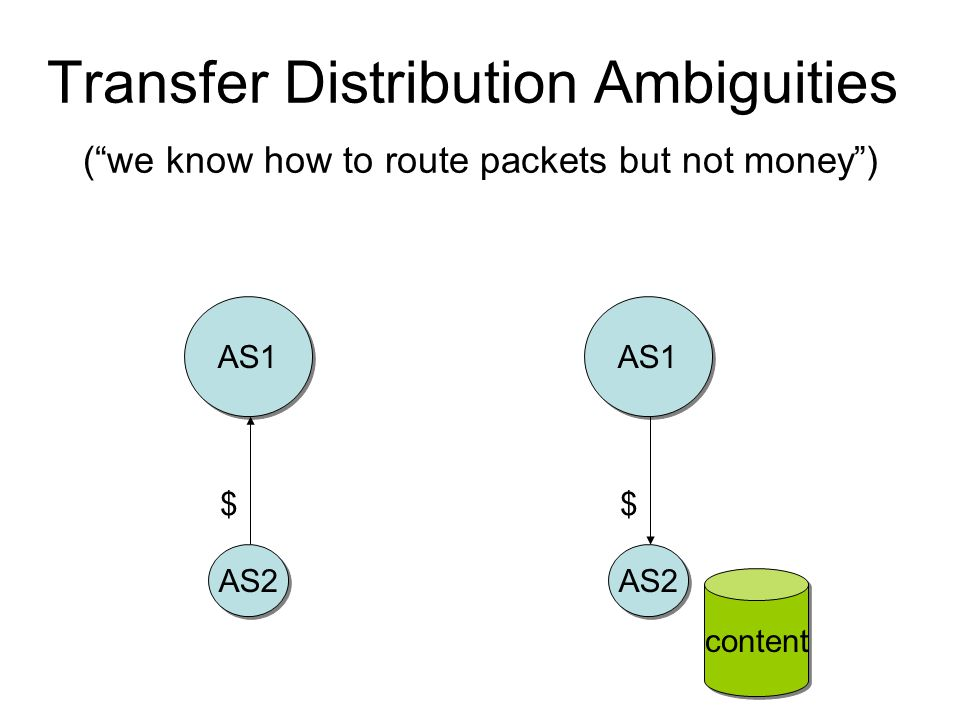 """Transfer Distribution Ambiguities (""""we know how to route packets but not money"""") AS1 AS2 content $ AS1 AS2 $"""