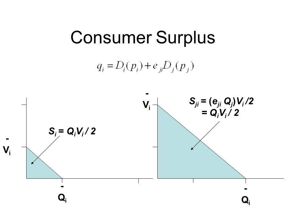 Consumer Surplus - V i - Q i - V i - Q i S i = Q i V i / 2 S ji = (e ji Q j )V i /2 = Q i V i / 2